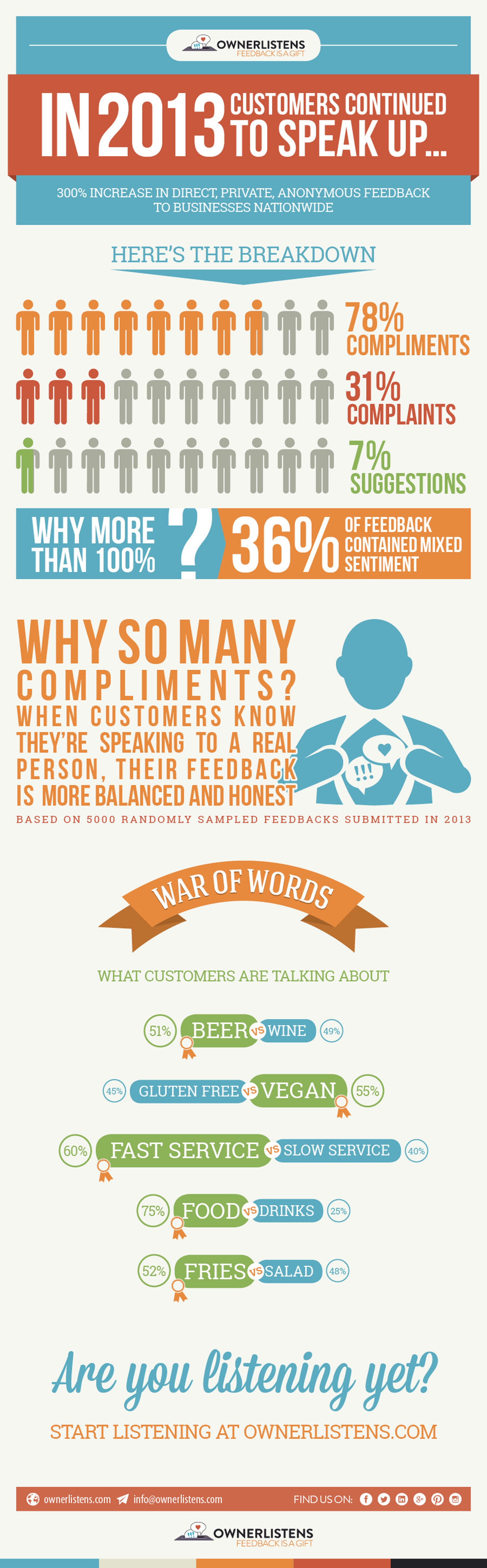 In 2013 Customers Continued to Speak Up